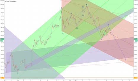 BTCUSD: Wave 2 Corrective in Progress. Down to ~$7200-7800