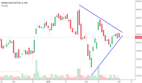 AMARAJABAT: Symmetrical Triangle Pattern