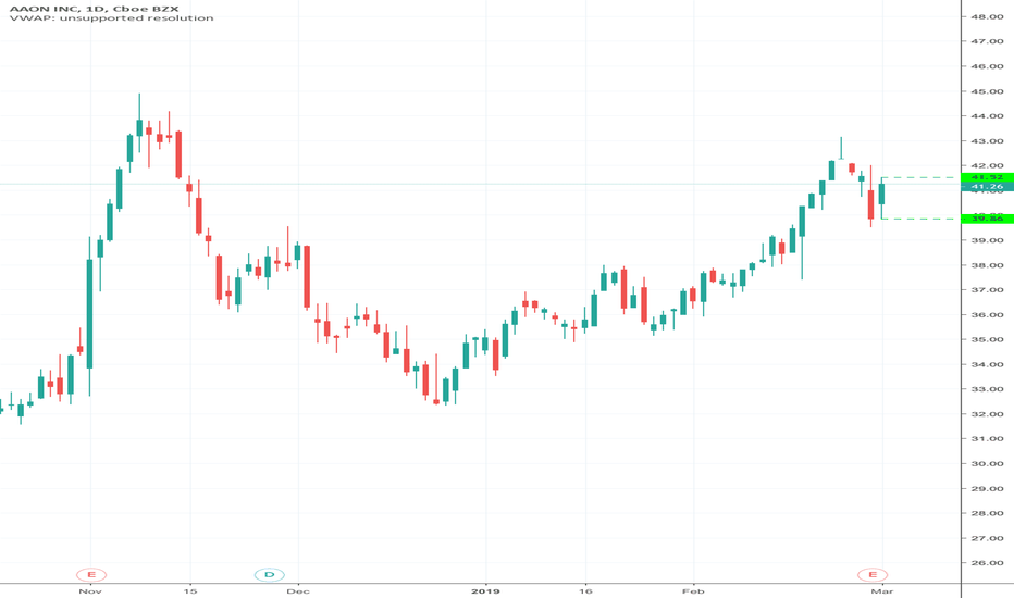 AAON Stock Price and Chart — NASDAQ:AAON — TradingView on