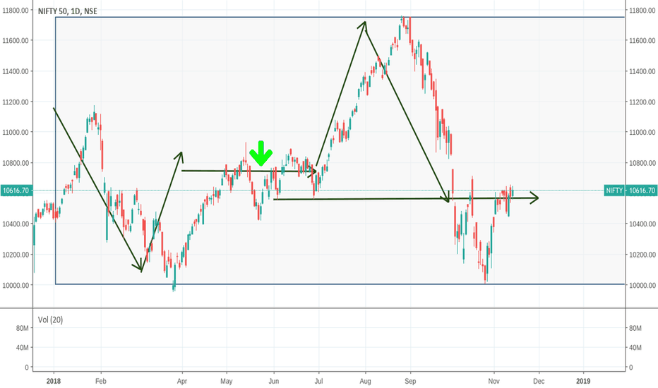 NIFTY: Take away the pessimism, be ready for the upmove