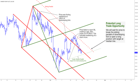 BHEL: BHEL - Buy Opportunity - Median Line Analysis