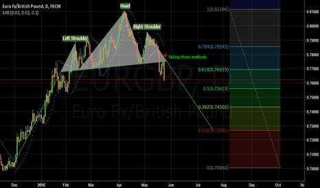 EURGBP: EUR/GBP Daily