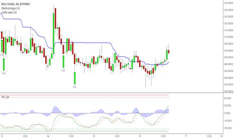 BCHUSD: BCH/USD может начать рост