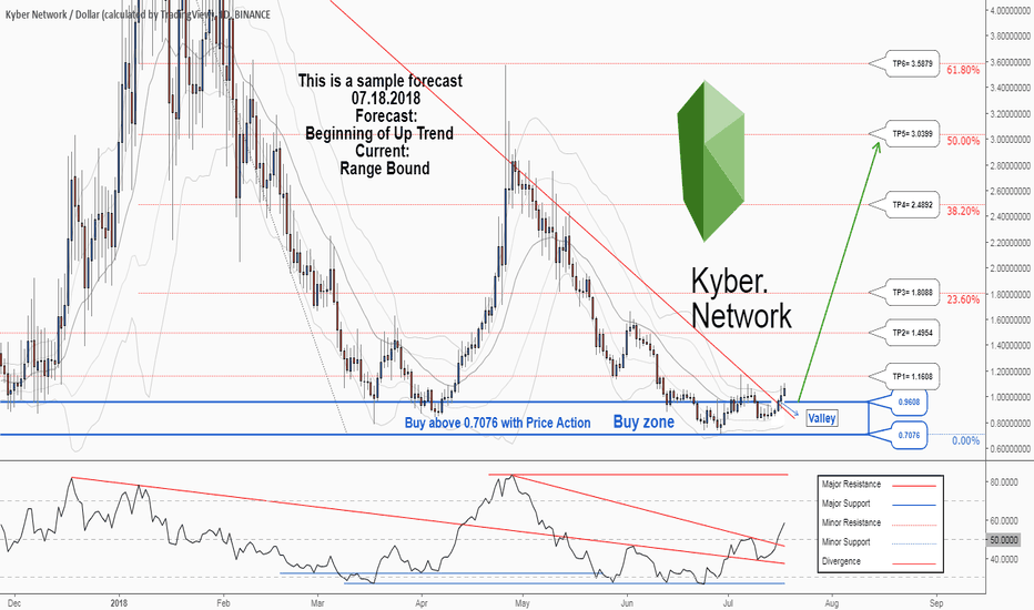 KNCUSD: A trading opportunity to buy in KNCUSD