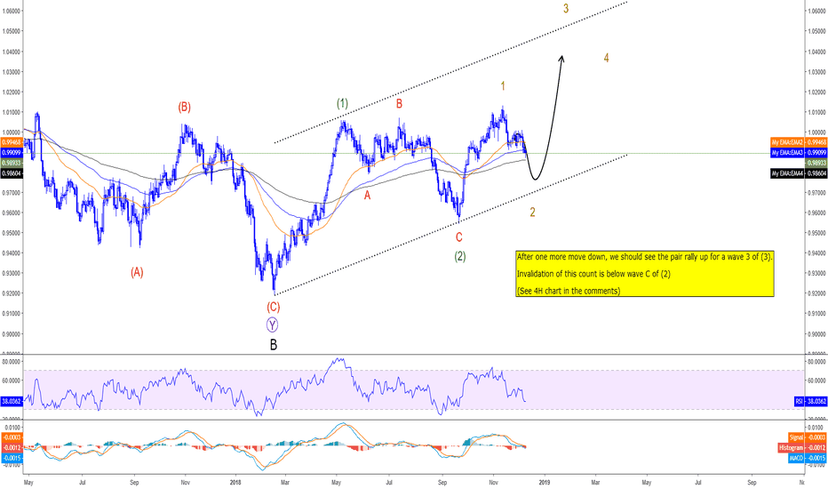 USDCHF: USDCHF - Looking to buy soon