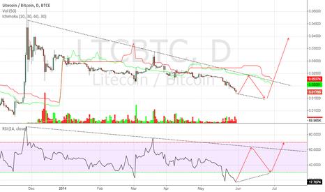 LTCBTC: Litecoin/Bitcoin Chart