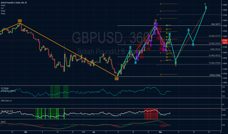 GBPUSD: Crazy idea: double zig-zag forming