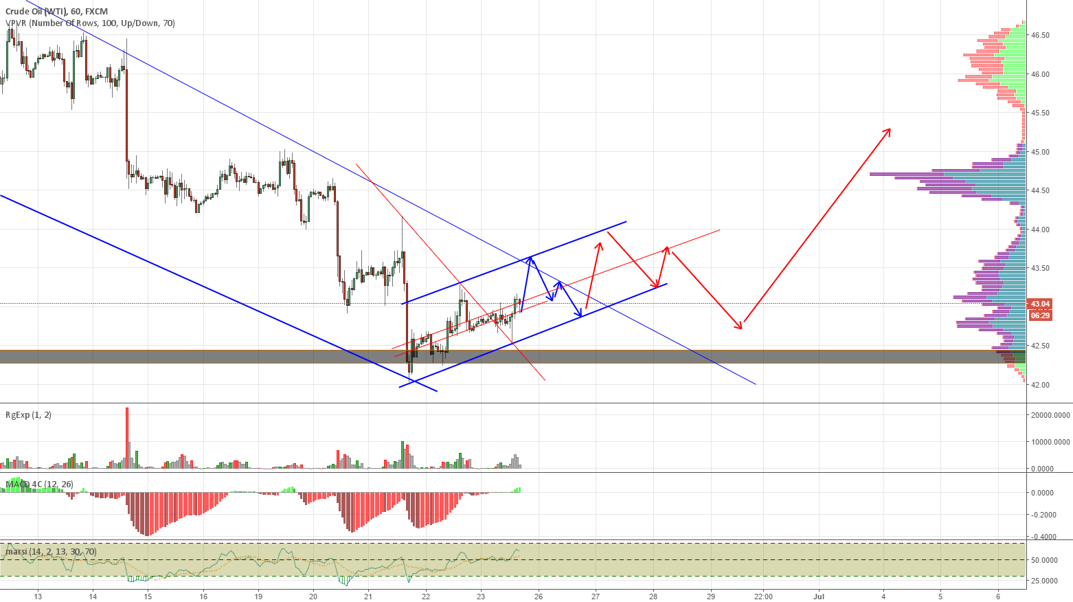 The  Ascending Triangle Idea Refined as It's Progressing