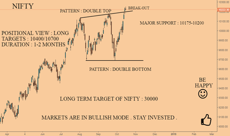 NIFTY: NIFTY : TIME TO EARN MORE AND MORE {EXTREMELY BULLISH}