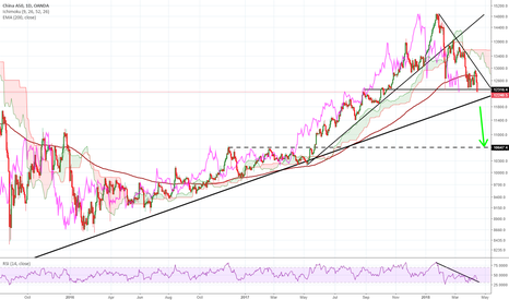 CN50USD: China A Shares, approaching critical uptrend support
