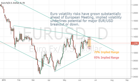EURUSD: Euro Implied Volatility Underlines Clear Risk of Big Moves