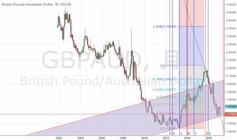 GBPAUD: Gartley222 or Club or Butterfly?月足