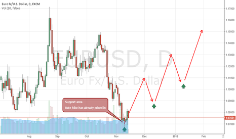 EURUSD: RATE HIKE HAS ALREADY PRICED IN  (DON'T WORRY)