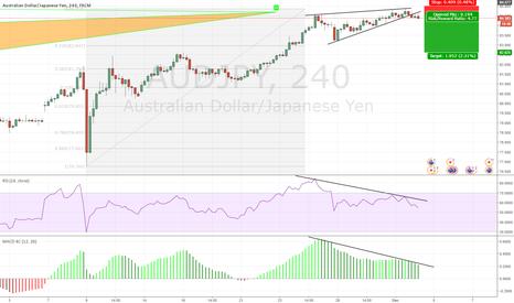 AUDJPY: AUDJPY Short on divergence, breakout, advanced pattern