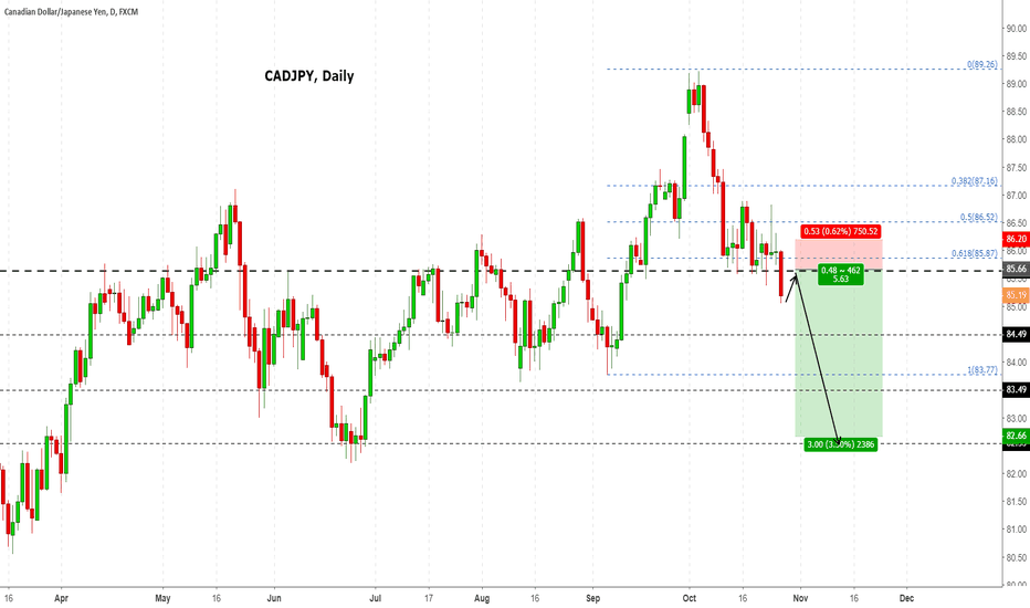CADJPY: CADJPY 6 to 1 RETURNS
