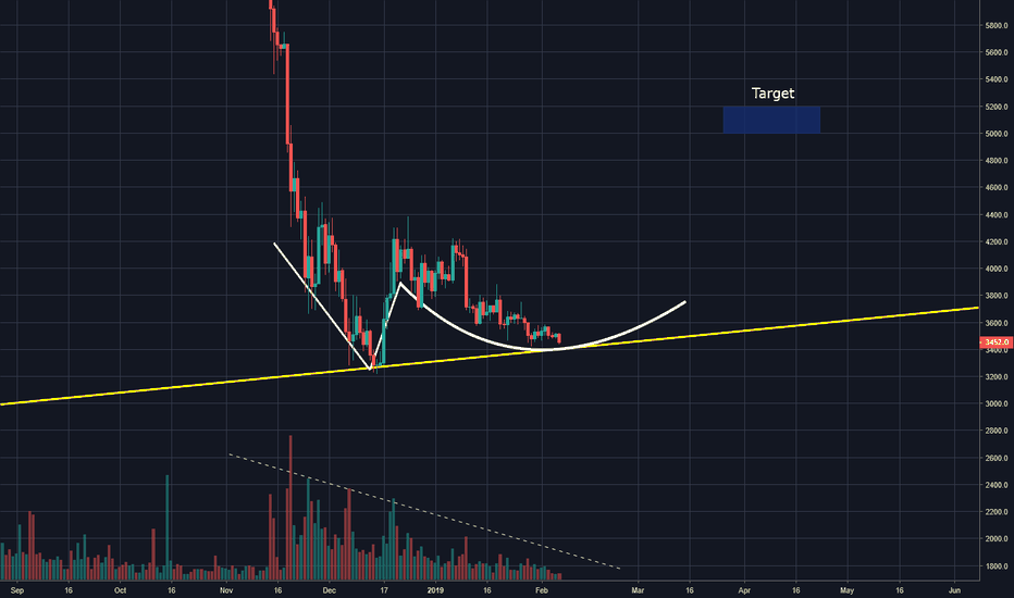 BTCUSD: Bitcoin Follow The White Rabbit