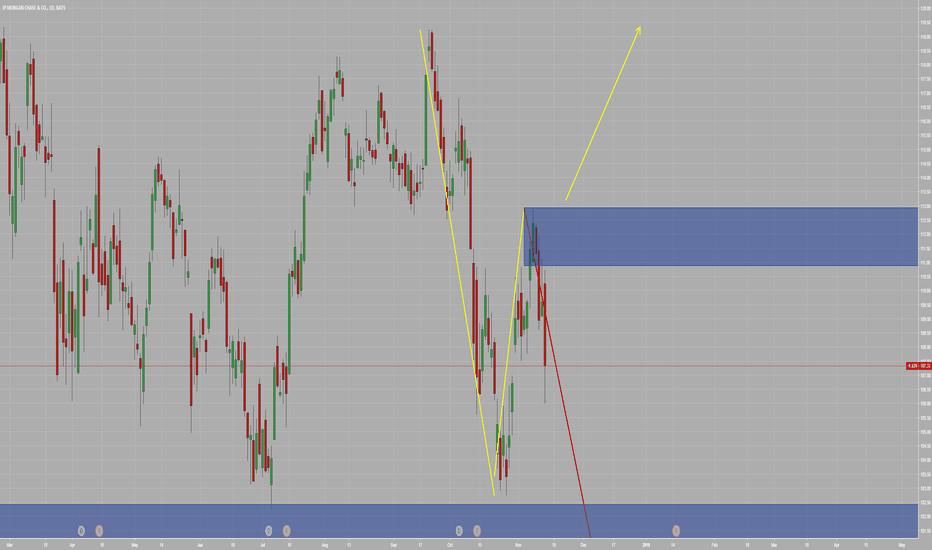 JPM: JPM Defensive stock!