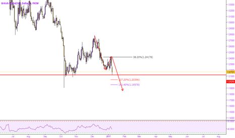GBPUSD: POUND LOOKING UGLY..