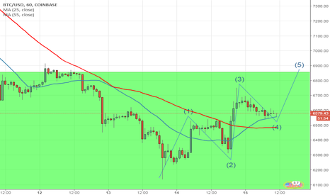 BTCUSD: BTC has a view at 6900