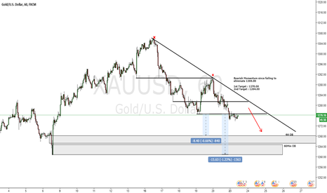 XAUUSD: GOLD 1H Outlook
