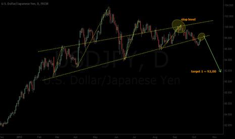 USDJPY: USD is in a mess...