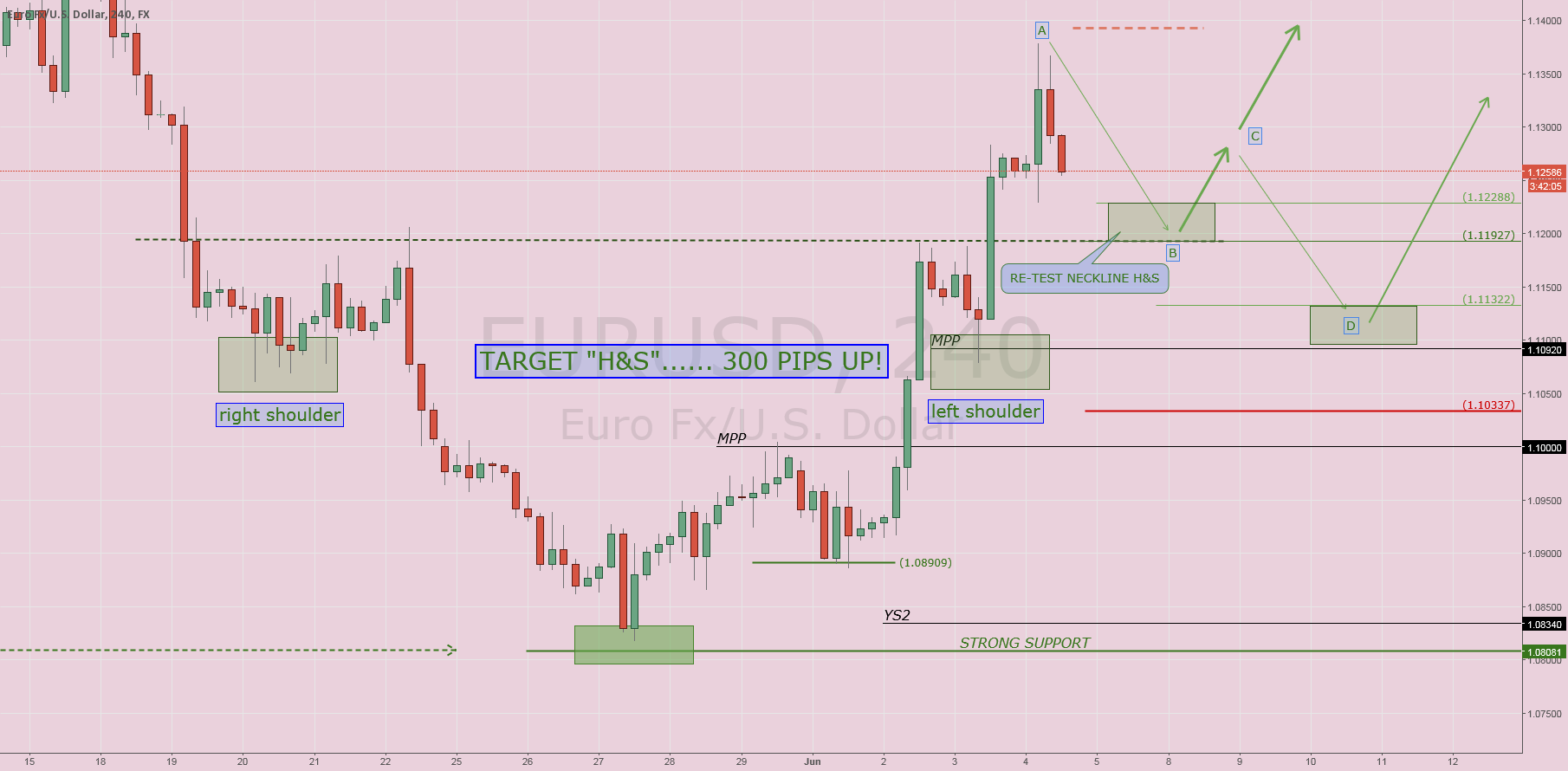 $EURUSD: Waiting NFP (tomorrow)