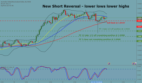 AUDNZD: New Short Reversal on AUDNZD 1 H - lower lows lower highs