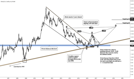 XAGUSD: Massive opportunity in Silver - calling the bottom