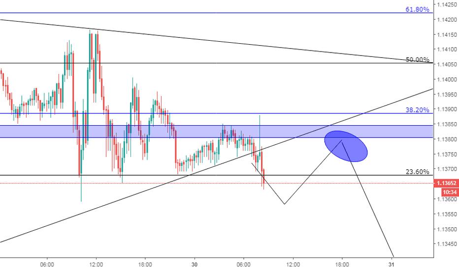 EURUSD: Ruptura de triangulo.