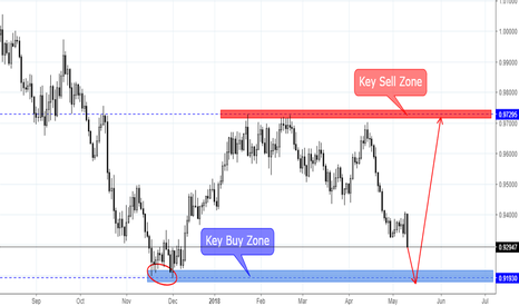 NZDSGD: NZD/SGD  is going to key buy zone 0.9190