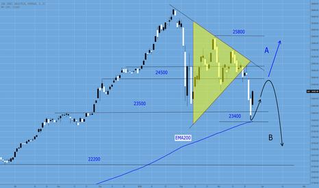 DJI: Dow Jones kritisch