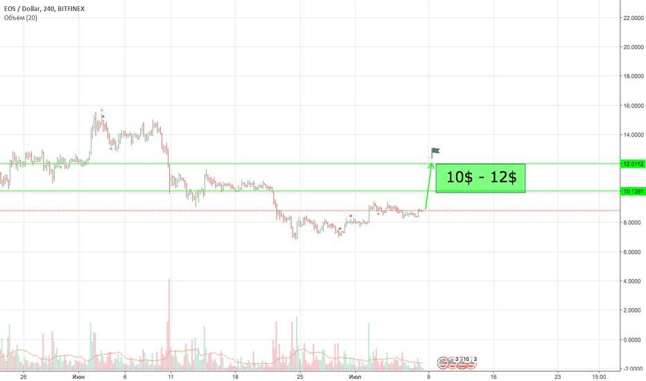 EOSUSD: EOS USDT USD BTC   10$ - 12$