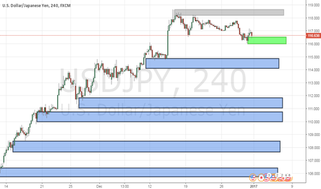 USDJPY: USDJPY 4HR Supply and Demand Chart