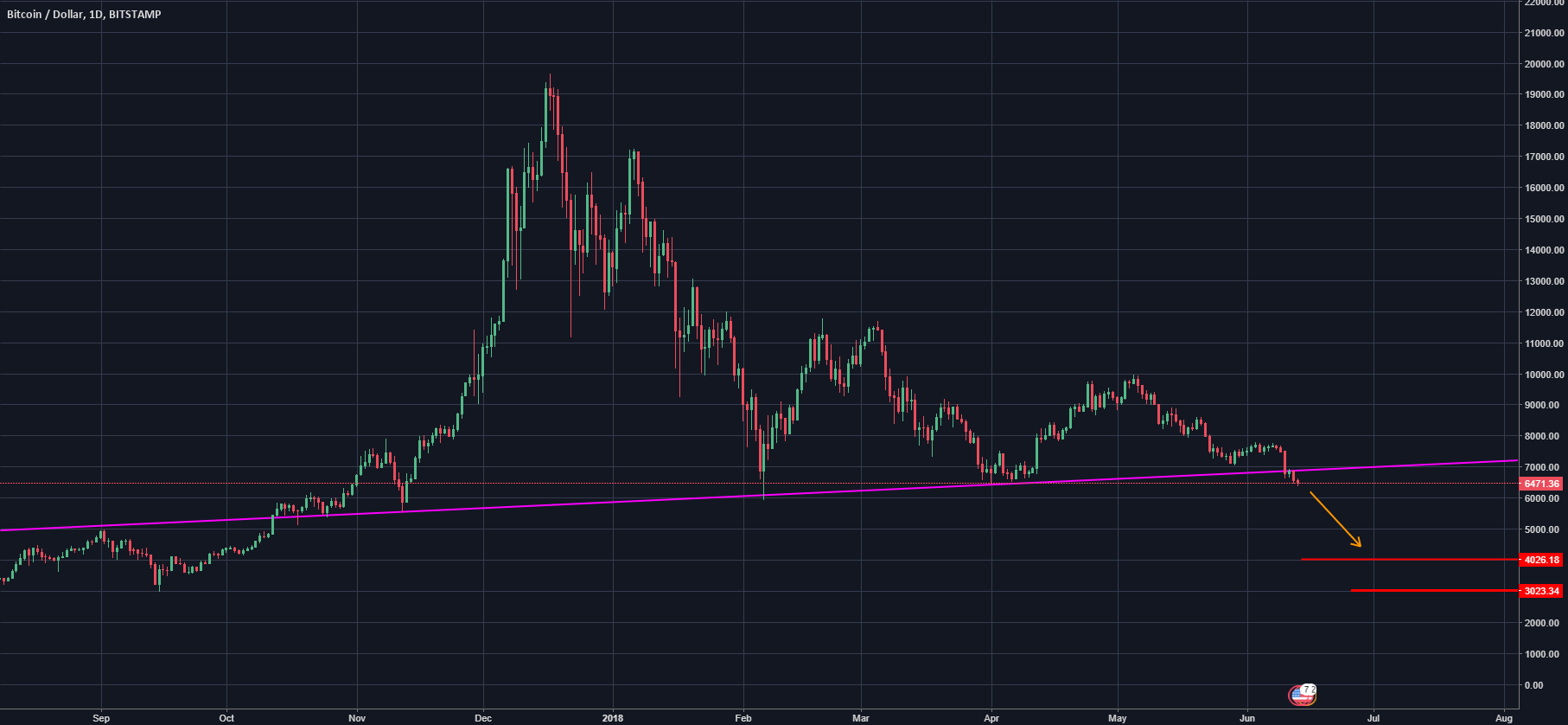 [Bitcoin] Now 3k is not so far.