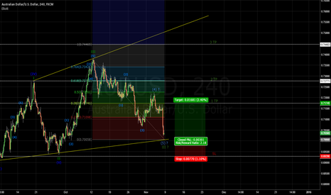 AUDUSD: Potential upward movement
