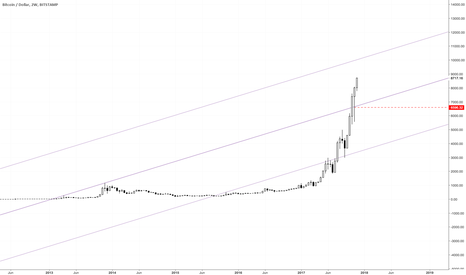 BTCUSD: Way to go...