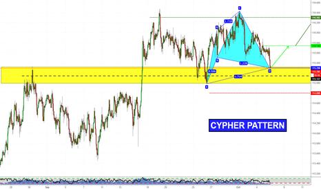 CHFJPY: Cypher Pattern on CHFJPY. Long again?