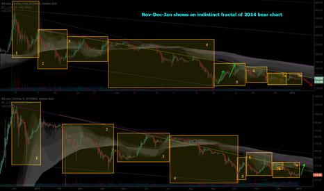 BTCUSD: Nov-Dec-Jan shows an indistinct fractal of 2014 bear chart