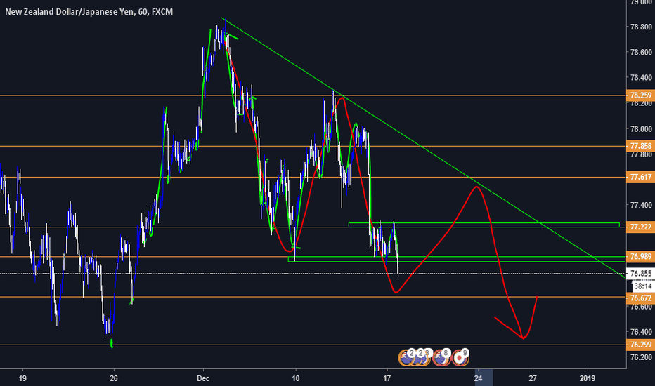 NZDJPY: 125 pips for us make your choice, continue see my analytcs