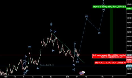 EURAUD: Compras en el Euro/Dolar Australiano EURAUD (Long position)
