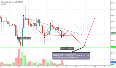 BTCUSD: Possibility for the upcoming days