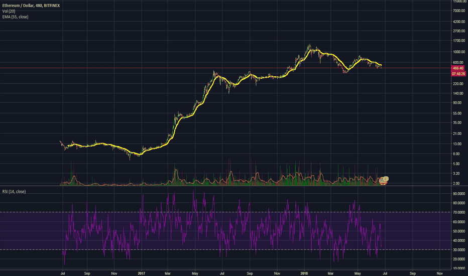 ETHUSD: Ethereum, NVDA and AMD Family and their relationship