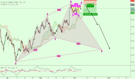 DXY: 美元指数背靠背形态,短期看空!