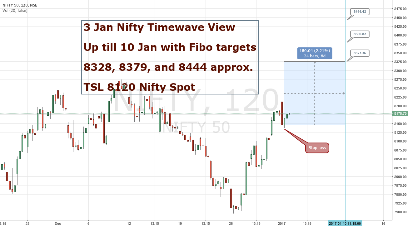 Tue 3 Jan 2017 Nifty View