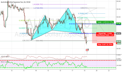 AUDJPY: CYPHER PATTERN UPDATA