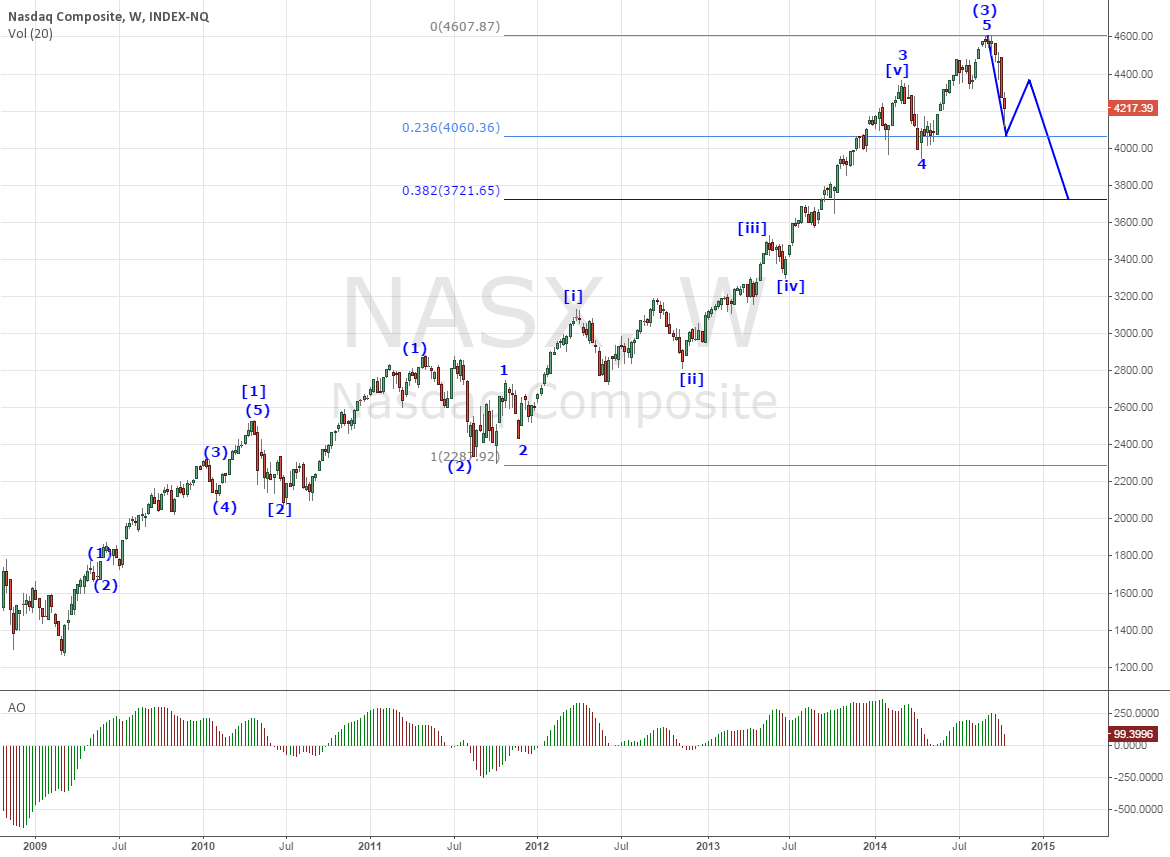 Probable case in Nasdaq Composite
