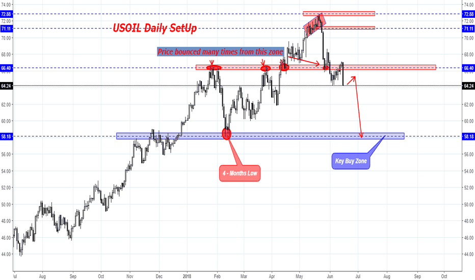 USOIL: US OIL weekly Overview