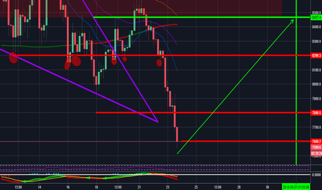 BTCUSD: BUY OR MISS THE BOAT