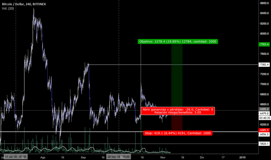 BTCUSD: BITCOIN LONG, buen risk reward...