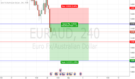 EURAUD: possible eur/aud short